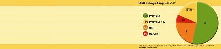 ELSPA Ratings 2007